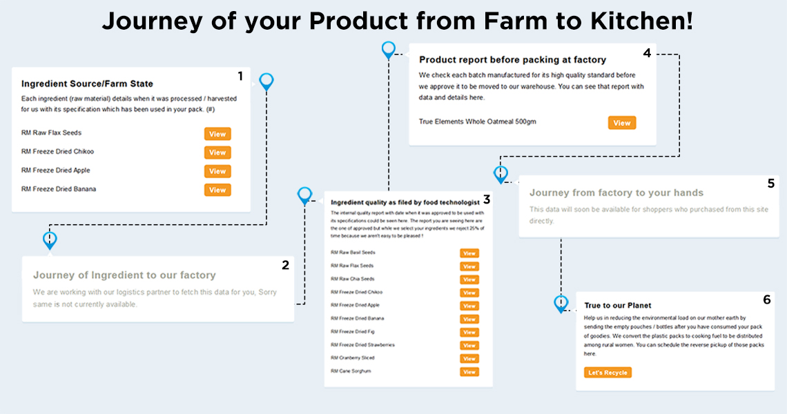 Journey of your Product from Farm to Kitchen